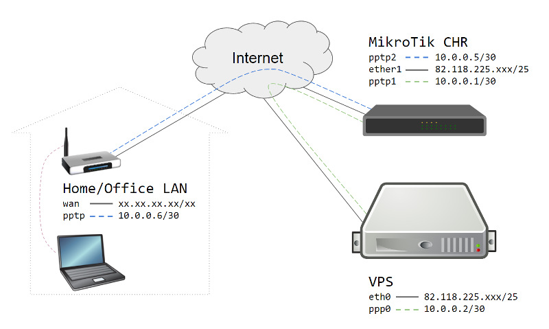 MikroTik CHR: Setup Secure VPN access between client and server